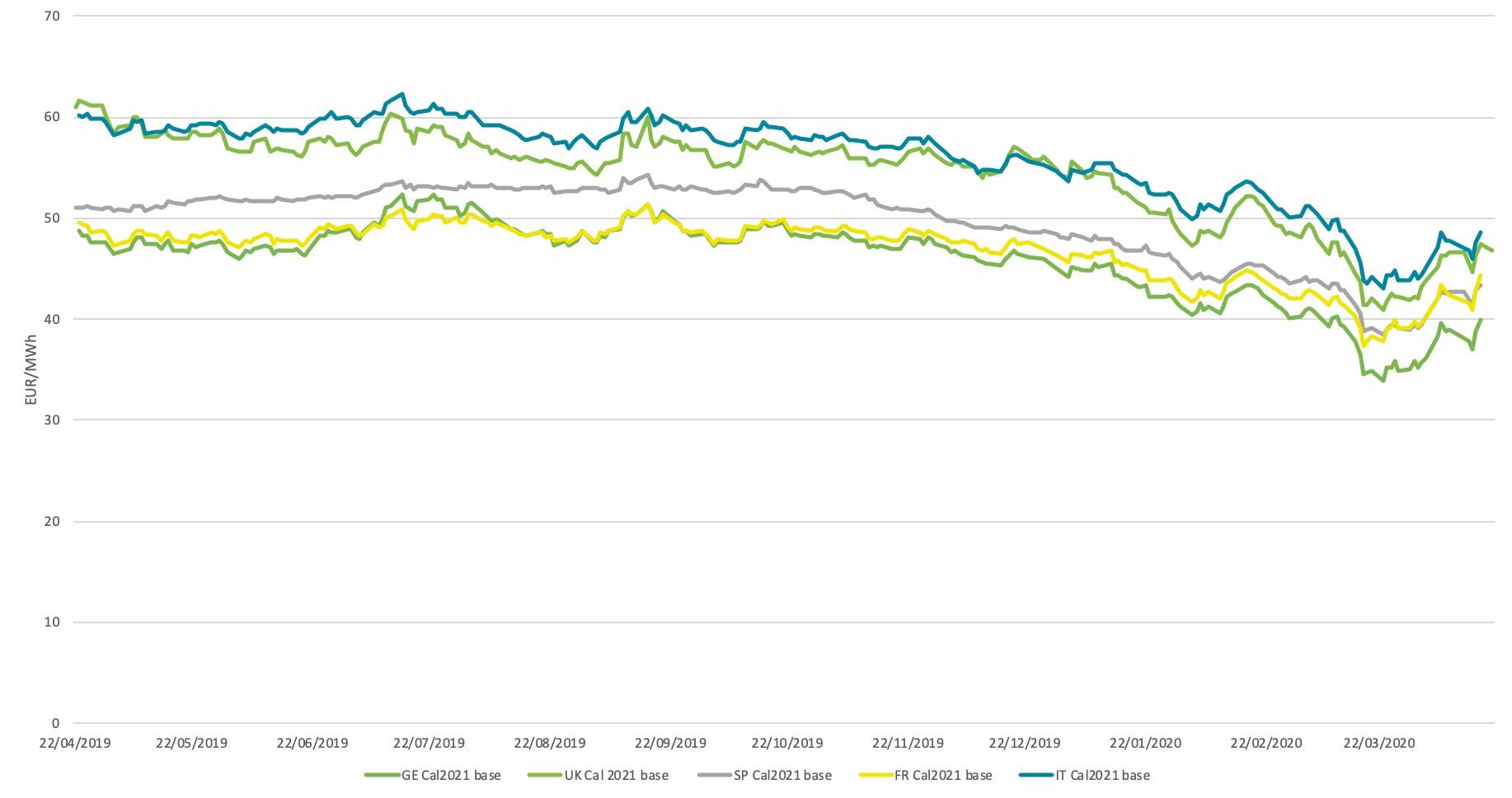 Évolution des prix futurs (Y+1) pour quelques pays d'EU, 21 avril 2020