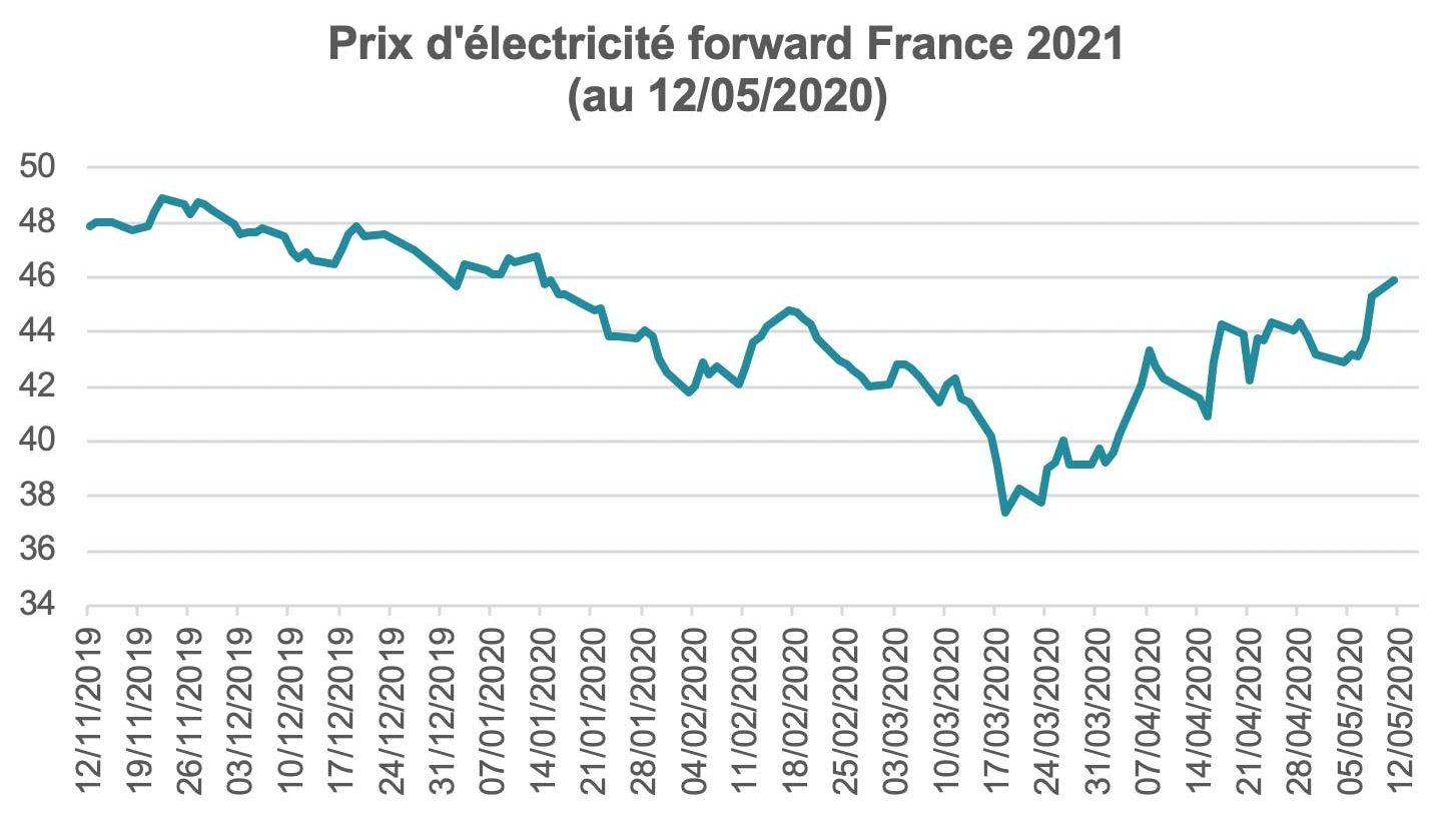 Prix de l'électricité forward 2021