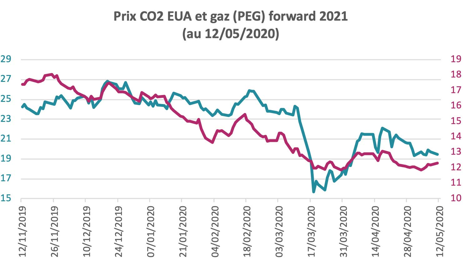Prix du CO2 et du gaz forward 2021