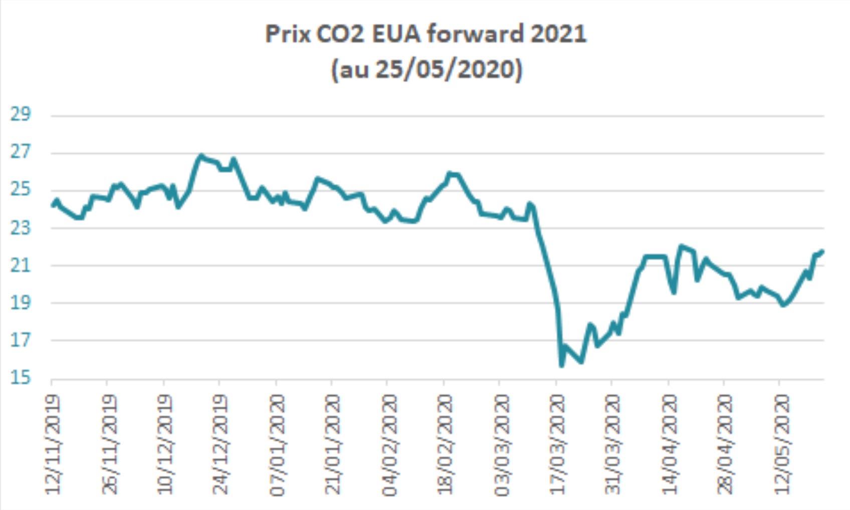 Évolution des prix forward 2021 du carbone, au 25 Mai 2020