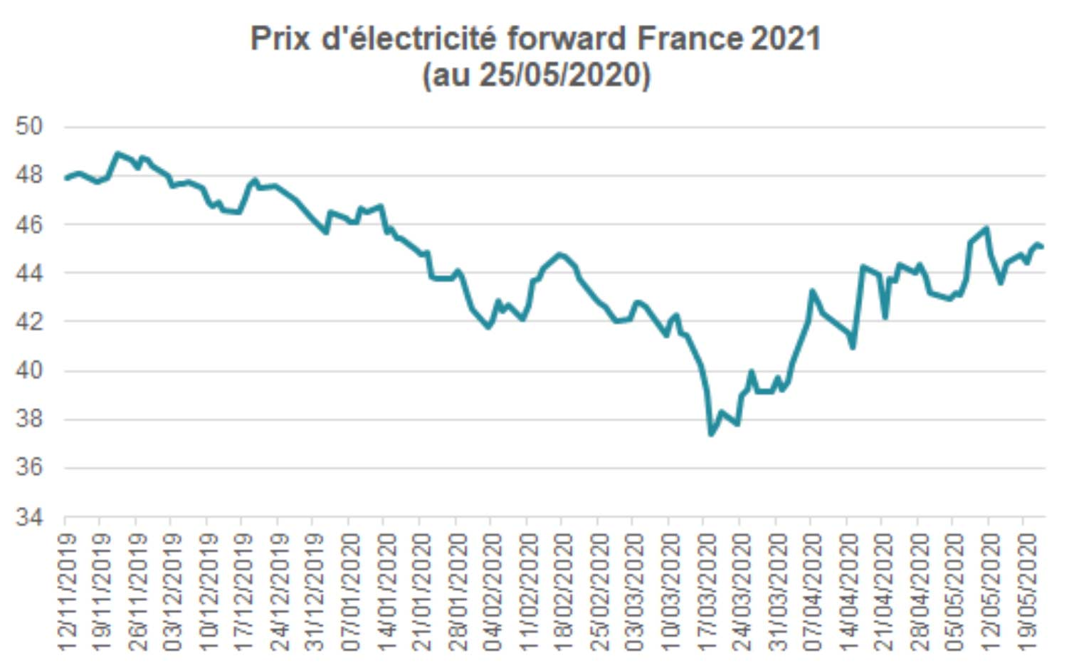Évolution des prix futurs (Foreward 2021)