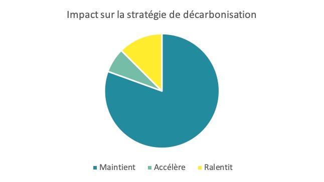 Impact sur la stratégie de décarbonisation