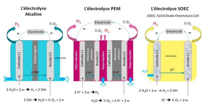3 types d'électrolyse