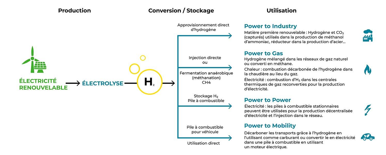 Les utilisations de l'hydrogène vert - Shéma