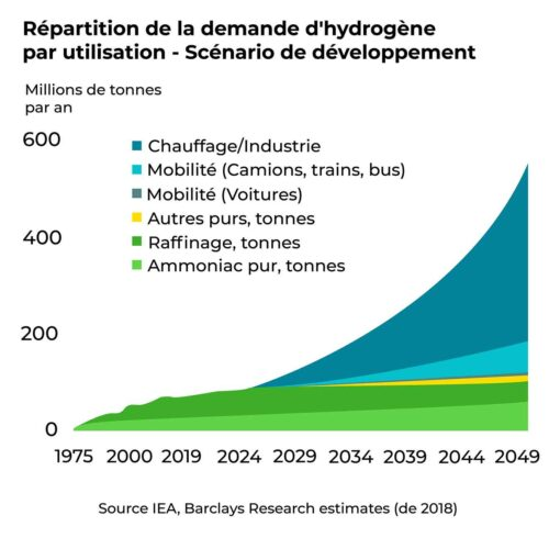 Répartition de la demande d'hydrogène par utilisation