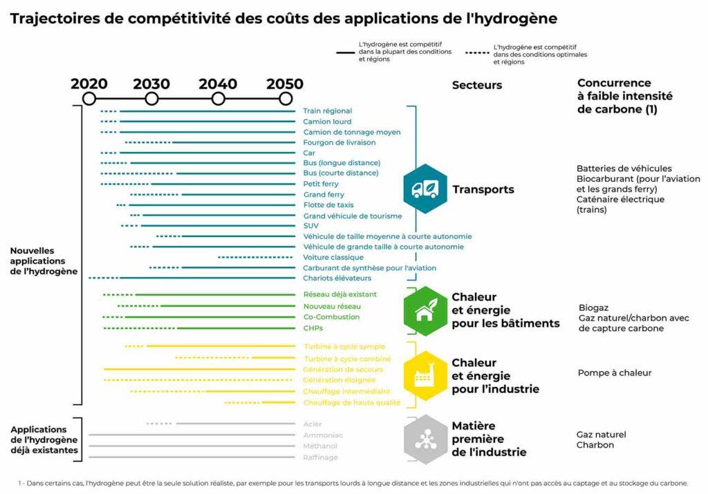 Schéma - Trajectoires de compétitivité des coûts des applications de l'hydrogène